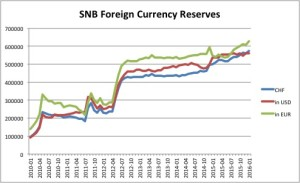 snb reserves short term