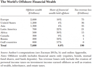 Zucman-offshore-wealth-propensity-590x432