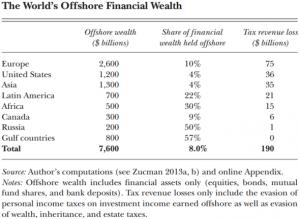 Zucman-offshore-wealth-propensity-590x432