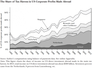 Zucman-tax-haven-share-of-foreign-profits-590x437