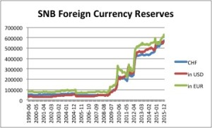 snb reserves